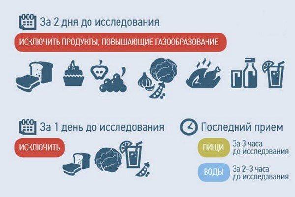 Харчування перед УЗД
