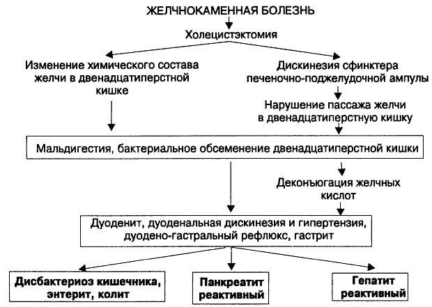 Наслідки холецистектомії
