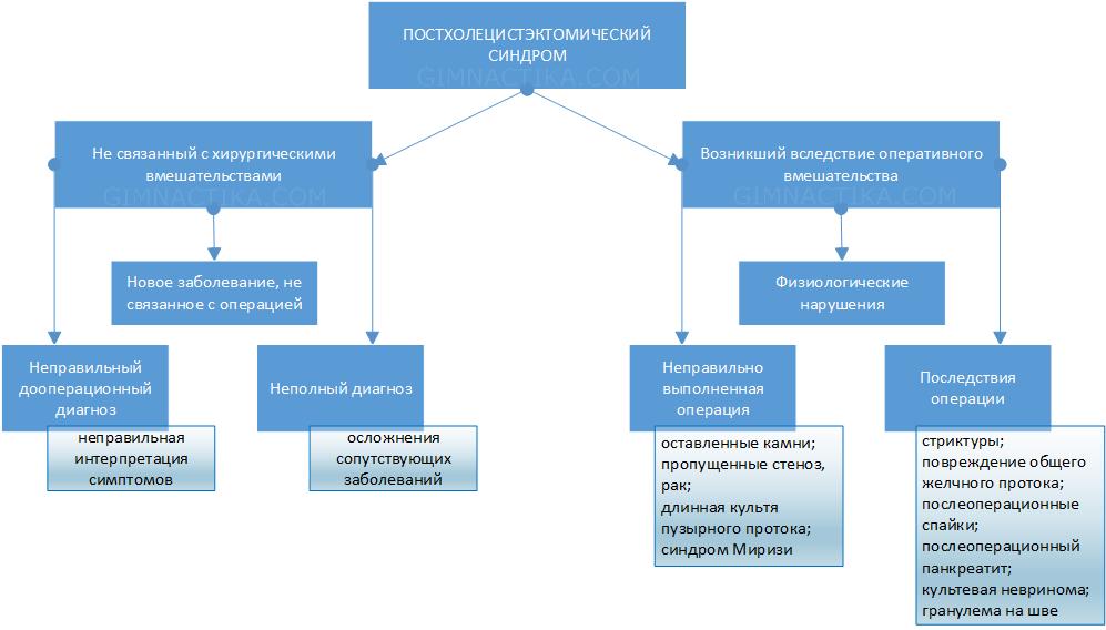 постхолецистектомічний синдром