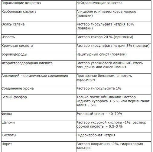 Правила надання першої допомоги при опіках хімічними речовинами