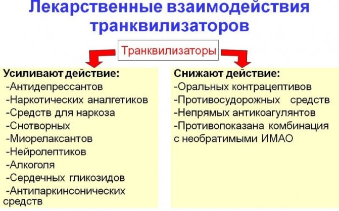 препарати-транквілізаторі список