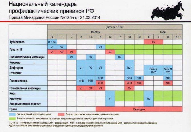 Приклад графіка щеплень 2019 р