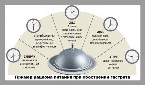 Приклад раціону харчування при загостренні гастриту