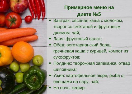 Зразкове меню