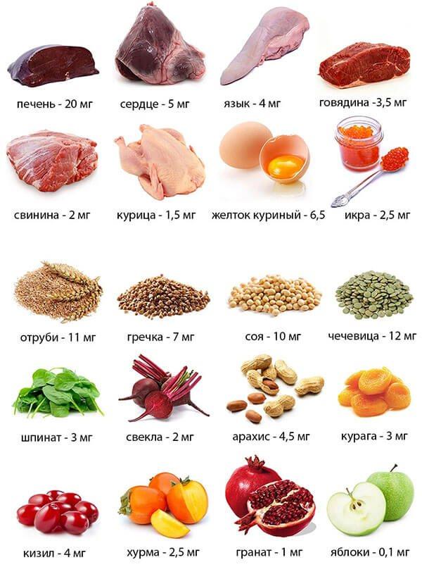 Продукти для Підвищення гемоглобіну