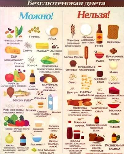 Продукти харчування дозволені і заборонені при целіакії