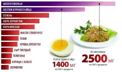 продукти з найбільшим вмістом холестерину