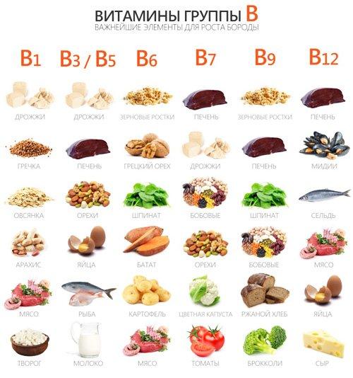 продукти з вітаміном б