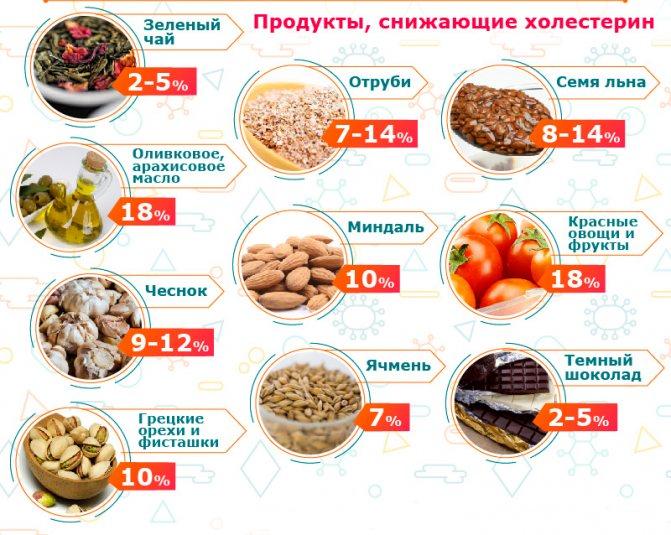 Продукти, що знижують холестерин