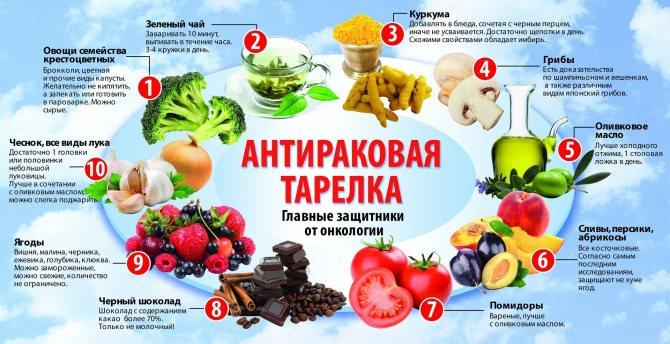 протиракову харчування