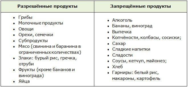Дозволені і заборонені продукти при прийомі Метформіну для схуднення