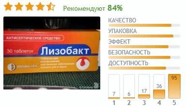 Рейтинг відгуків про Лізобакт