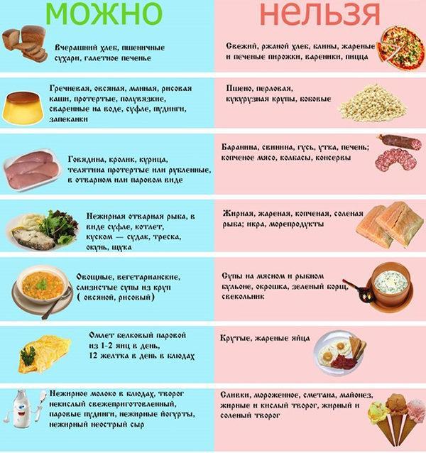 Рекомендації з харчування при гастріті