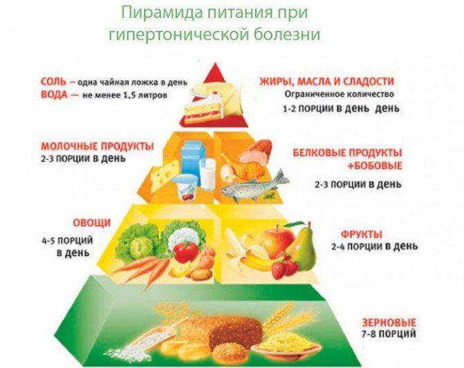 рекомендований харчування при гіпотонії