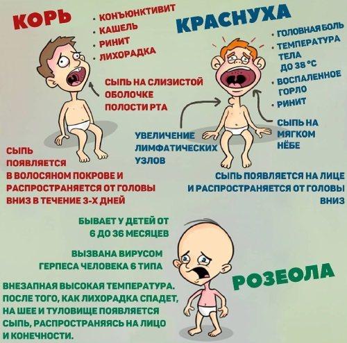 Розеола у дітей. Симптоми, як виглядає початкова стадія, лікування. Клінічні рекомендації