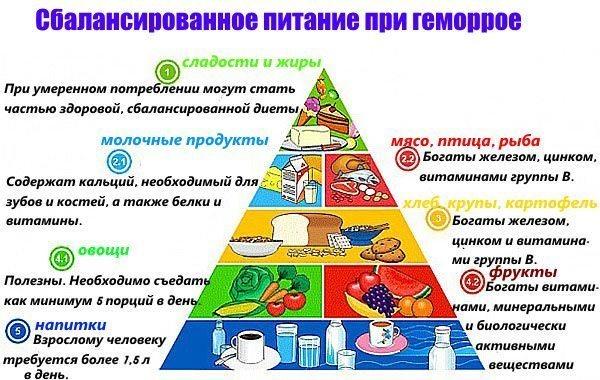 збалансоване харчування при геморої