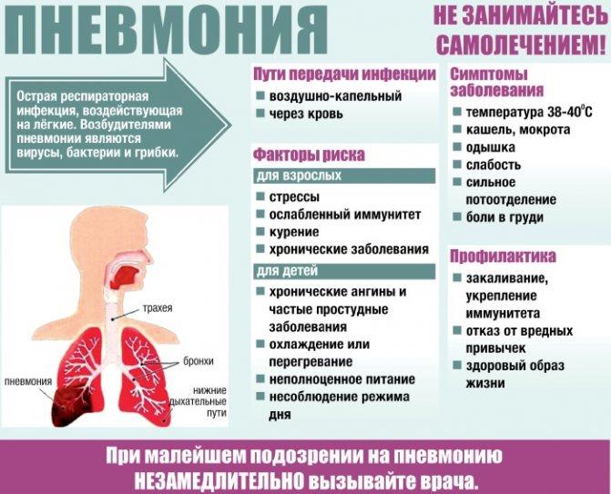 Сепсис крові. Що це таке, фото, симптоми і лікування у дорослих