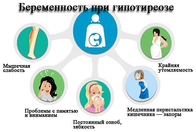 щитовидна залоза і вагітність