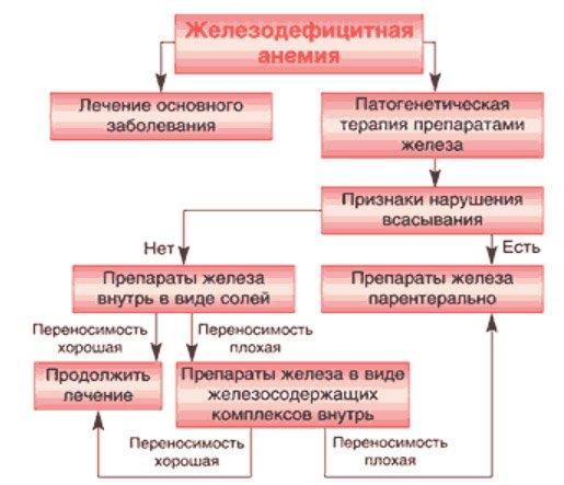 схема лікування ЗДА