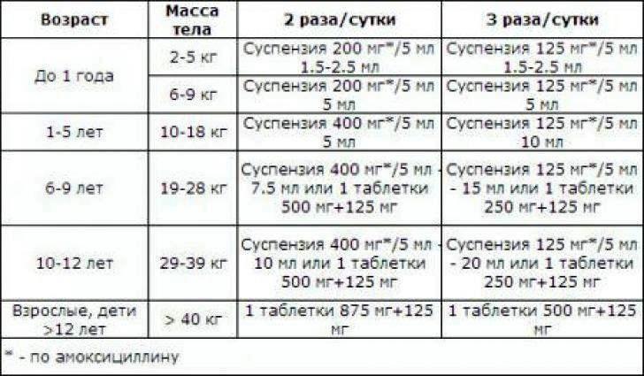 Схема прийому АУГМЕНТИН