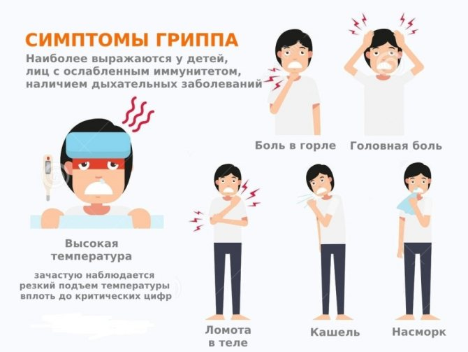 Симптоматика грипу 2019-2020