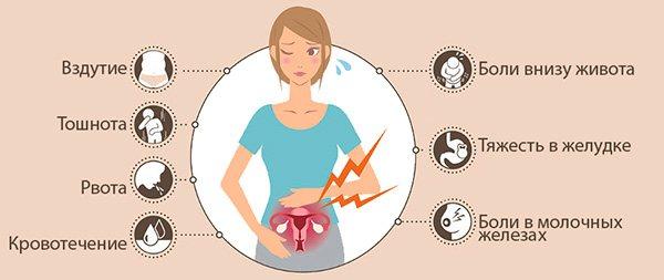 Симптоматика, віклікана новоутворенням яєчніка