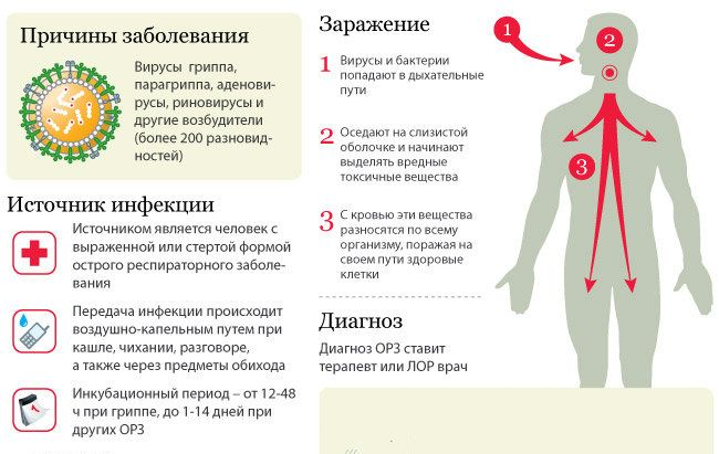 Симптоми атипової пневмонії у дорослих і дітей