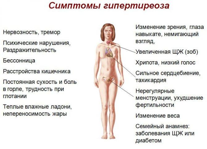 симптоми гіпертиреозу