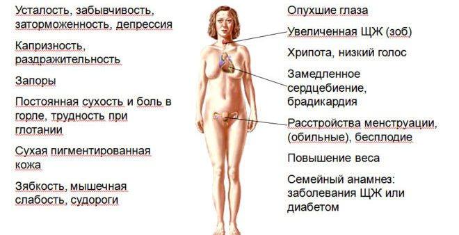 Симптоми гіпотіреозу