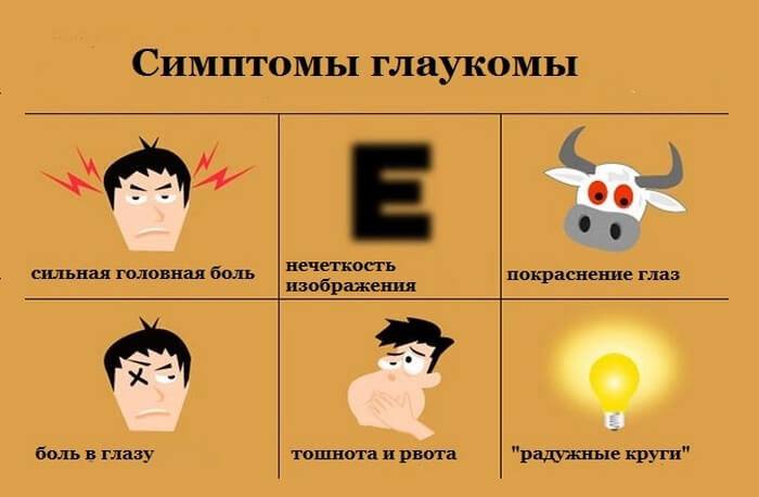 симптоми глаукоми