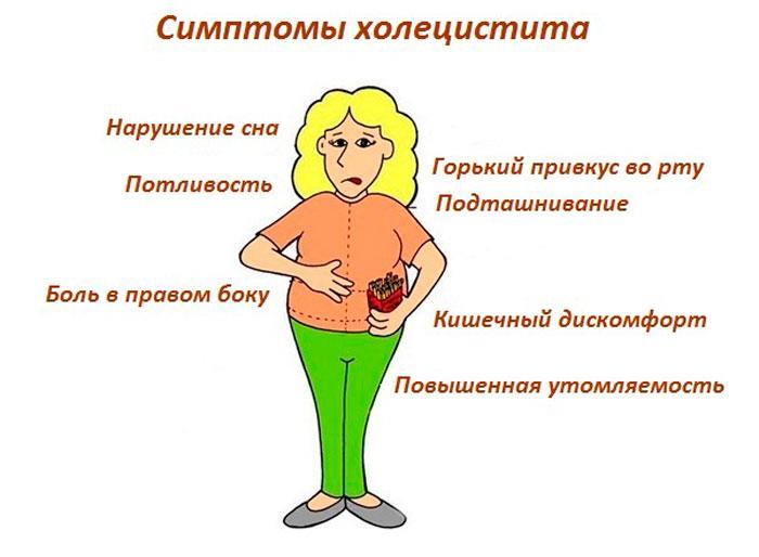 симптоми холециститу