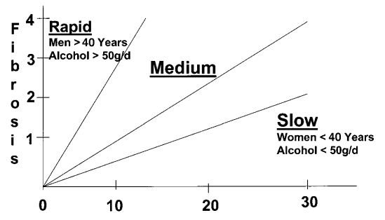 Швидкість розвитку цирозу печінки