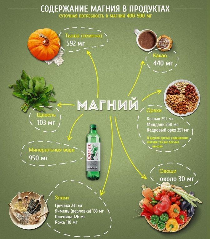 Зміст магнію в продуктах