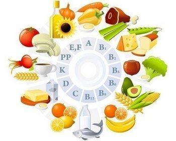 Зміст вітамінів в продуктах