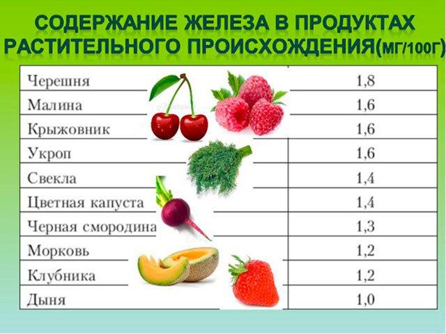 Вміст заліза в продуктах рослинного походження