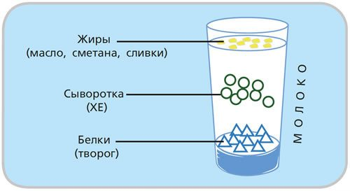 склад молока