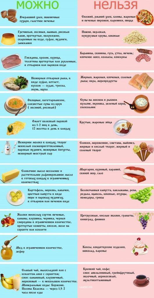Список продуктів при панкреатиті