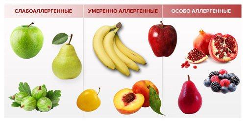 Ступінь алергенність фруктів