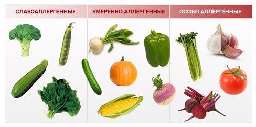 Ступінь алергенність овочів