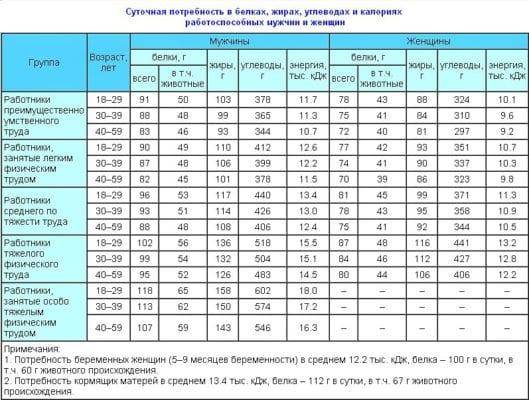 Добові норми БЖУ таблиця