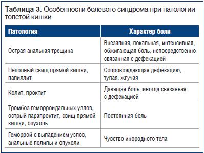 Таблиця 3. Особливості больового синдрому при патології товстої кишки