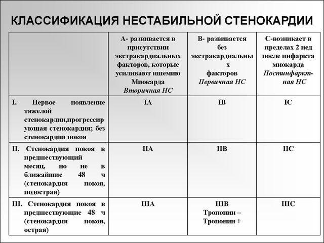 Таблиця 3