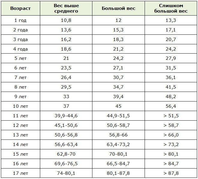 Таблиця надмірної ваги у дітей (хлопчиків) за віком