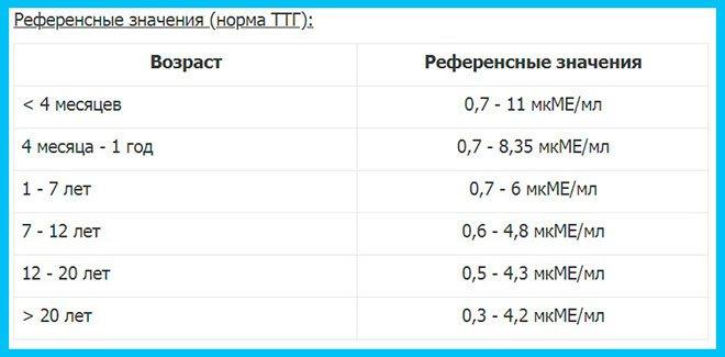 таблиця норми ТТГ за віком