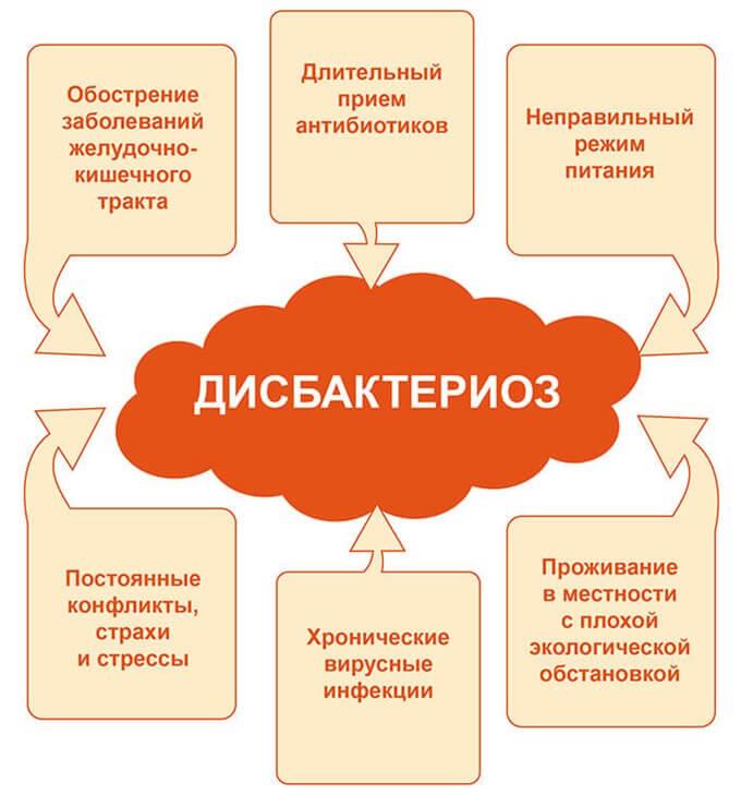 Таблиця причин дисбактеріозу