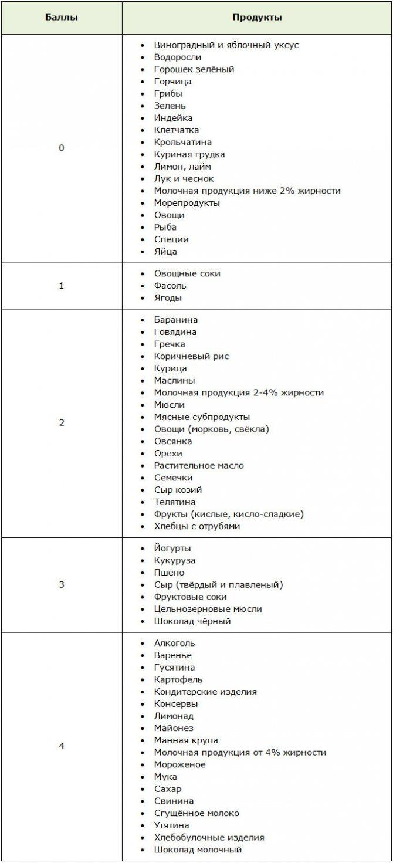 Таблиця продуктів для метаболічної дієти і кількість в них балів