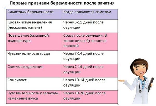 таблиця з ознаками вагітності