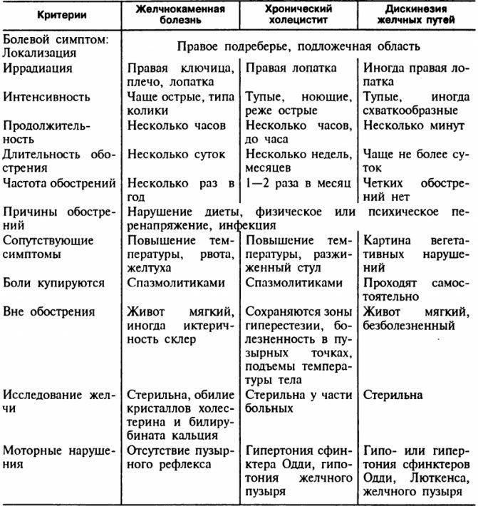 Таблиця симптомів ЖКХ