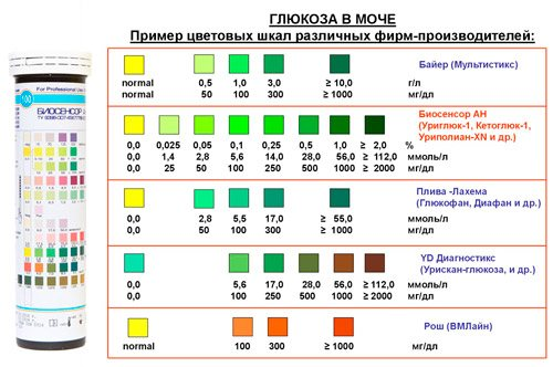 таблиця тест-смужок різніх віробніків на рівень глюкози