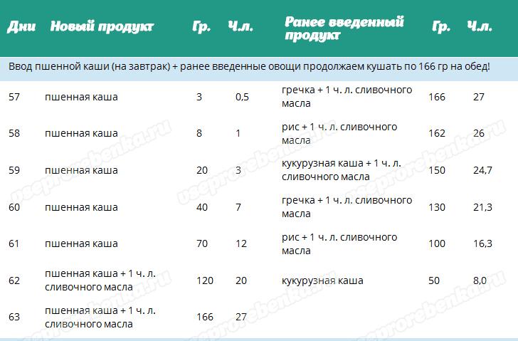 Таблиця - Введення в прикорм пшоняної каші